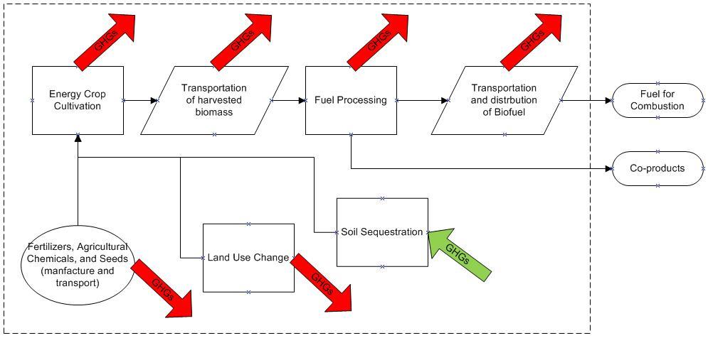 the biofuel emissions debate  comparing ghg emissions of